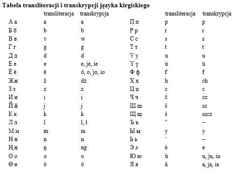 tabela transkrypcji i transliteracji